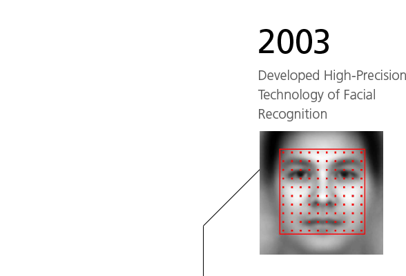 2003 Developed High-Precision Technology of Facial Recognition