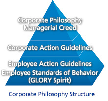 Corporate Philosophy Structure