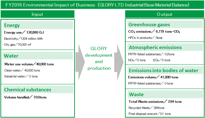 Environmental Impact of Business (GLORY LTD. Industrial Base Material Balance)