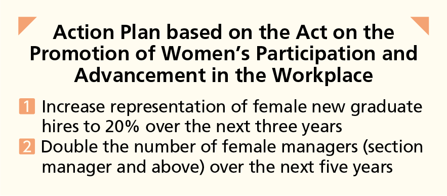 Action Plan based on the Act on the Promotion of Women's Participation and Advancement in the Workplace